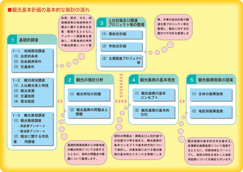 観光基本計画の基本的な検討の流れ: image 1 0f 1 thumb